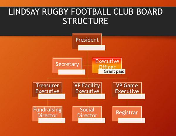 LRFC Board Structure